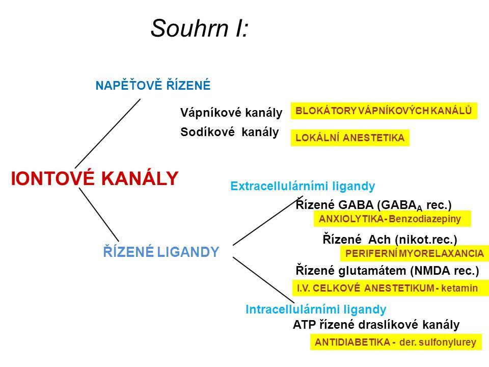 IONTOVÉ KANÁLY NAPĚŤOVĚ ŘÍZENÉ ŘÍZENÉ LIGANDY Extracellulárními ligandy Vápníkové kanály Sodíkové kanály Intracellulárními ligandy ATP řízené draslíkové kanály Souhrn I: BLOKÁTORY VÁPNÍKOVÝCH KANÁLŮ LOKÁLNÍ ANESTETIKA ANXIOLYTIKA- Benzodiazepiny PERIFERNÍ MYORELAXANCIA ANTIDIABETIKA - der.