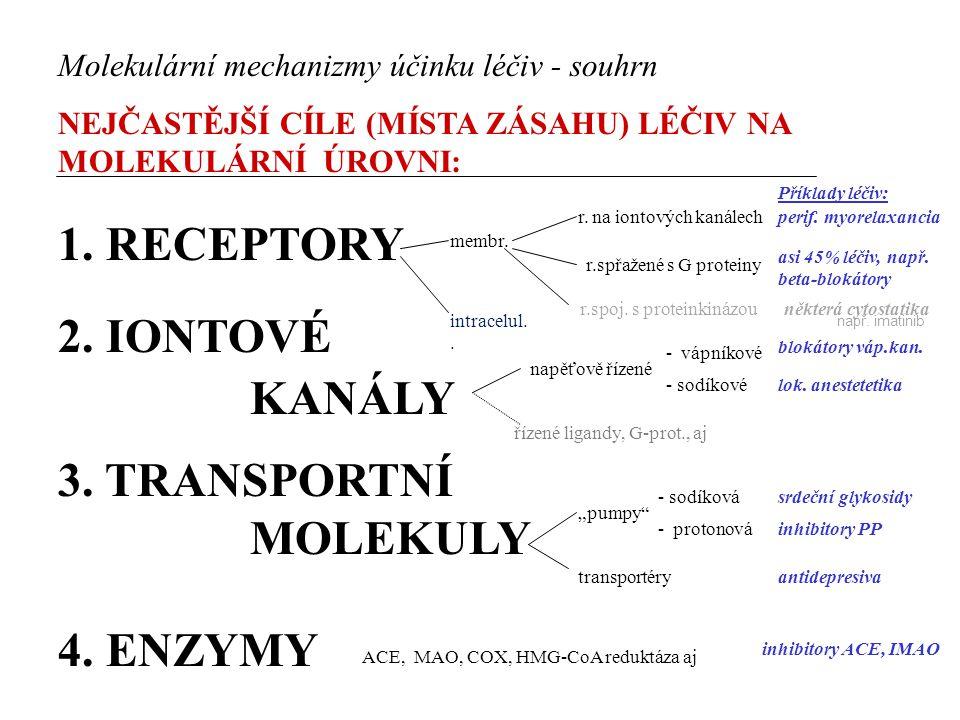 Molekulární mechanizmy účinku léčiv - souhrn NEJČASTĚJŠÍ CÍLE (MÍSTA ZÁSAHU) LÉČIV NA MOLEKULÁRNÍ ÚROVNI: 1. RECEPTORY 2. IONTOVÉ KANÁLY 3. TRANSPORTN