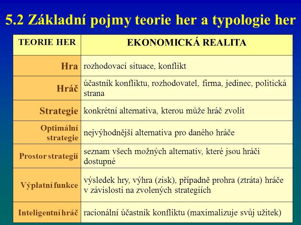 5.2 Základní pojmy teorie her a typologie her TEORIE HER EKONOMICKÁ REALITA Hra rozhodovací situace, konflikt Hráč účastník konfliktu, rozhodovatel, f