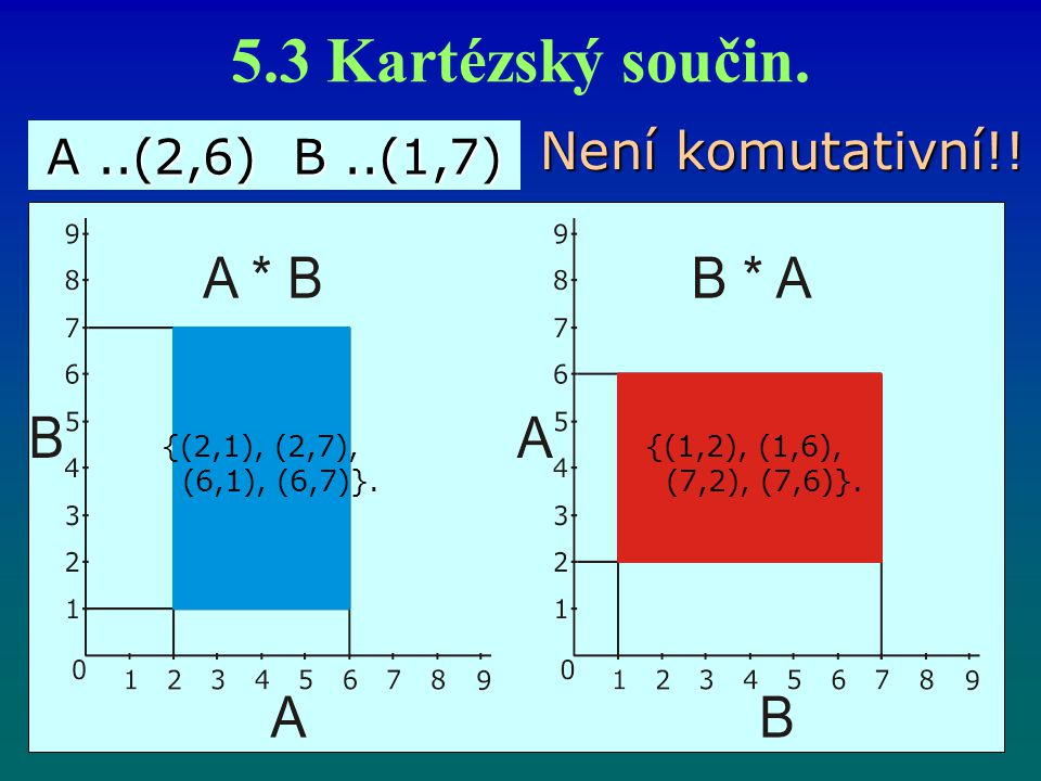 5.3 Kartézský součin. Není komutativní!! {(2,1), (2,7), (6,1), (6,7)}. {(1,2), (1,6), (7,2), (7,6)}. A..(2,6) B..(1,7)