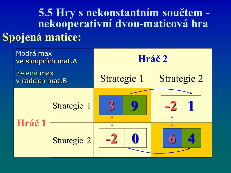 5.5 Hry s nekonstantním součtem - nekooperativní dvou-maticová hra Spojená matice: Hráč 2 Strategie 1Strategie 2 Hráč 1 Strategie 1 Strategie 2 39-21