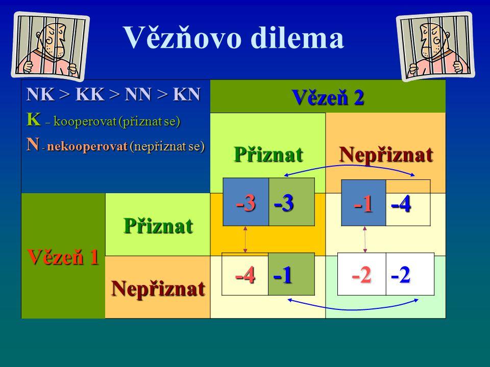 Vězňovo dilema NK > KK > NN > KN K – kooperovat (přiznat se) N - nekooperovat (nepřiznat se) Vězeň 2 PřiznatNepřiznat Vězeň 1 Přiznat Nepřiznat -3-3-4