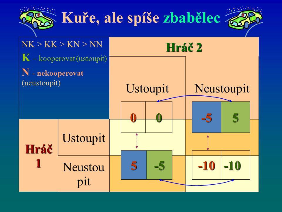 Kuře, ale spíše zbabělec NK > KK > KN > NN K – kooperovat (ustoupit) N - nekooperovat (neustoupit) Hráč 2 UstoupitNeustoupit Hráč 1 Ustoupit Neustou p