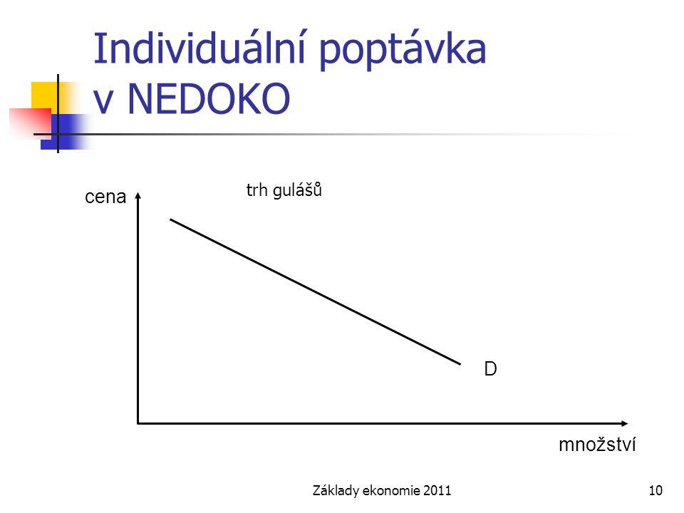 Základy ekonomie 201110 Individuální poptávka v NEDOKO cena množství D trh gulášů