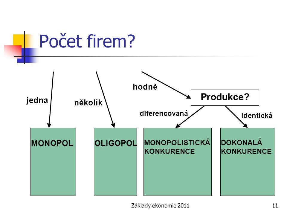 Základy ekonomie 201111 Počet firem? jedna hodně několik MONOPOLOLIGOPOL Produkce? diferencovaná identická MONOPOLISTICKÁ KONKURENCE DOKONALÁ KONKUREN