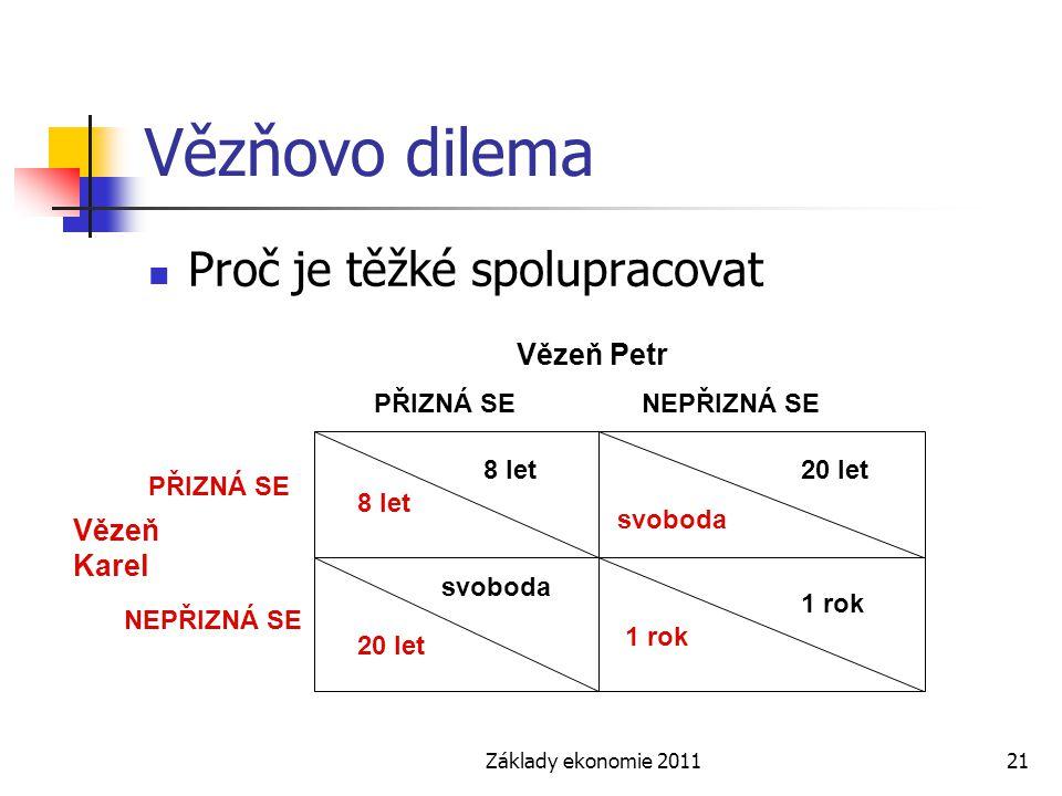 Základy ekonomie 201121 Vězňovo dilema Proč je těžké spolupracovat PŘIZNÁ SE NEPŘIZNÁ SE PŘIZNÁ SE NEPŘIZNÁ SE Vězeň Karel Vězeň Petr 8 let 20 let svo