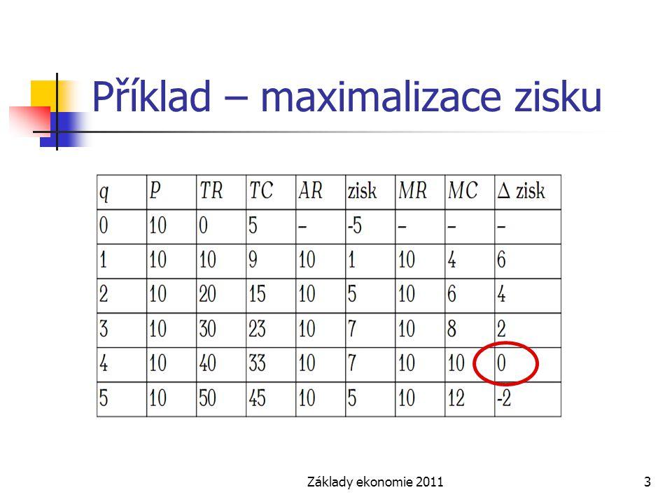 Základy ekonomie 20113 Příklad – maximalizace zisku