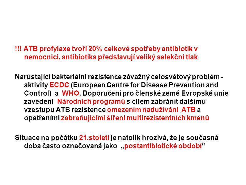 !!! ATB profylaxe tvoří 20% celkové spotřeby antibiotik v nemocnici, antibiotika představují veliký selekční tlak Narůstající bakteriální rezistence z