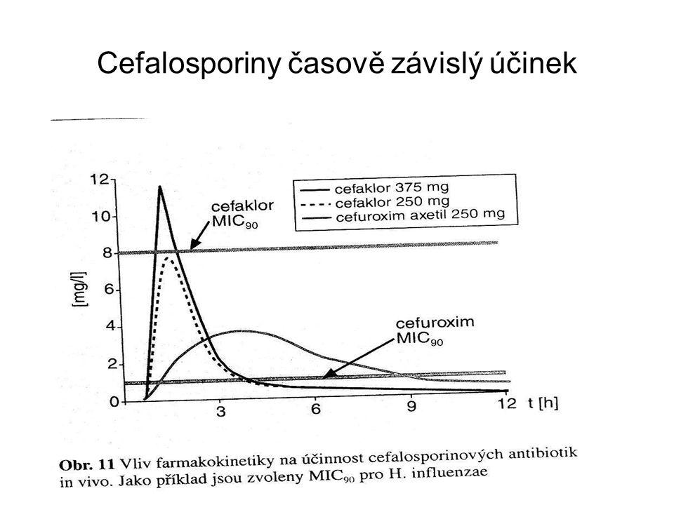 Cefalosporiny časově závislý účinek
