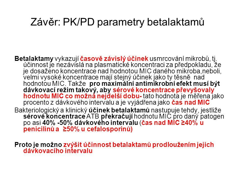 Závěr: PK/PD parametry betalaktamů Betalaktamy vykazují časově závislý účinek usmrcování mikrobů, tj. účinnost je nezávislá na plasmatické koncentraci