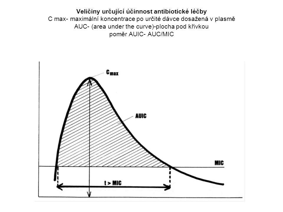 Veličiny určující účinnost antibiotické léčby C max- maximální koncentrace po určité dávce dosažená v plasmě AUC- (area under the curve)-plocha pod kř