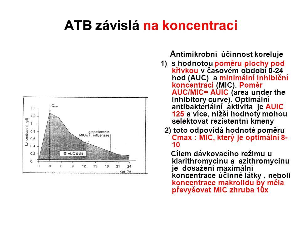 ATB závislá na koncentraci A ntimikrobní účinnost koreluje 1) s hodnotou poměru plochy pod křivkou v časovém období 0-24 hod (AUC) a minimální inhibič