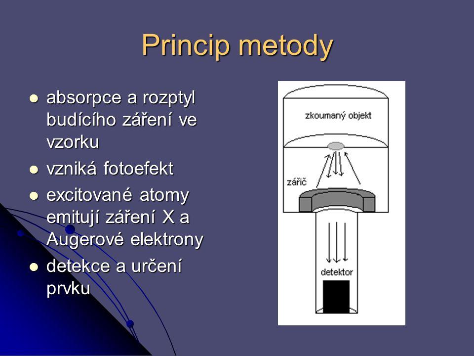 Princip metody absorpce a rozptyl budícího záření ve vzorku absorpce a rozptyl budícího záření ve vzorku vzniká fotoefekt vzniká fotoefekt excitované
