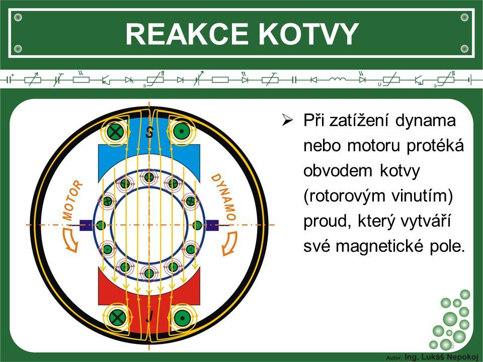 REAKCE KOTVY 3  Při zatížení dynama nebo motoru protéká obvodem kotvy (rotorovým vinutím) proud, který vytváří své magnetické pole.