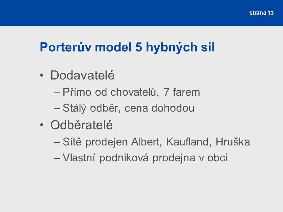 Porterův model 5 hybných sil Dodavatelé –Přímo od chovatelů, 7 farem –Stálý odběr, cena dohodou Odběratelé –Sítě prodejen Albert, Kaufland, Hruška –Vl