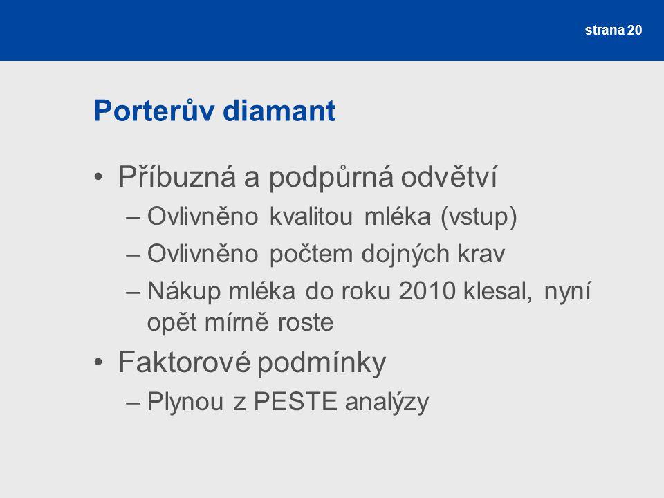 Porterův diamant Příbuzná a podpůrná odvětví –Ovlivněno kvalitou mléka (vstup) –Ovlivněno počtem dojných krav –Nákup mléka do roku 2010 klesal, nyní o