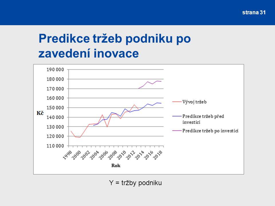 Predikce tržeb podniku po zavedení inovace strana 31 Y = tržby podniku