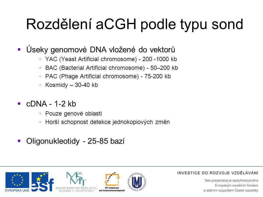 Affymetrix  SNP6  Délka sond 25 bazí  946 000 CNV sond, 906 600 SNP sond  Nerovnoměrné rozložení sond – více v genech  Vyšší rozlišení pro UPD, vhodné pro genotypizaci  CytoScanHD  Délka sond 49 bazí  2.6 millionu CNV sond z toho 750,000 genotype–able SNPs  Vzdálenost sond v genových oblastech 0,4-0,8kb  Detekce oblastí identických původem  Stanovení mozaicismu  OnkoScan FFPE  Pro degradovanou DNA z parafinových bločků (FFPE – formalin fixed parafin embedded)  ~900 nádorově asociovaných genů  DetekceLOH, CNN LOH + některé somatické mutace