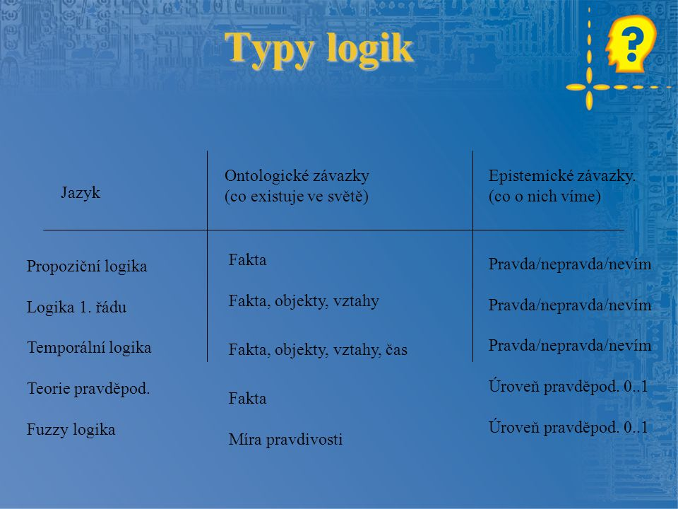 Typy logik Jazyk Ontologické závazky (co existuje ve světě) Propoziční logika Logika 1. řádu Temporální logika Teorie pravděpod. Fuzzy logika Epistemi