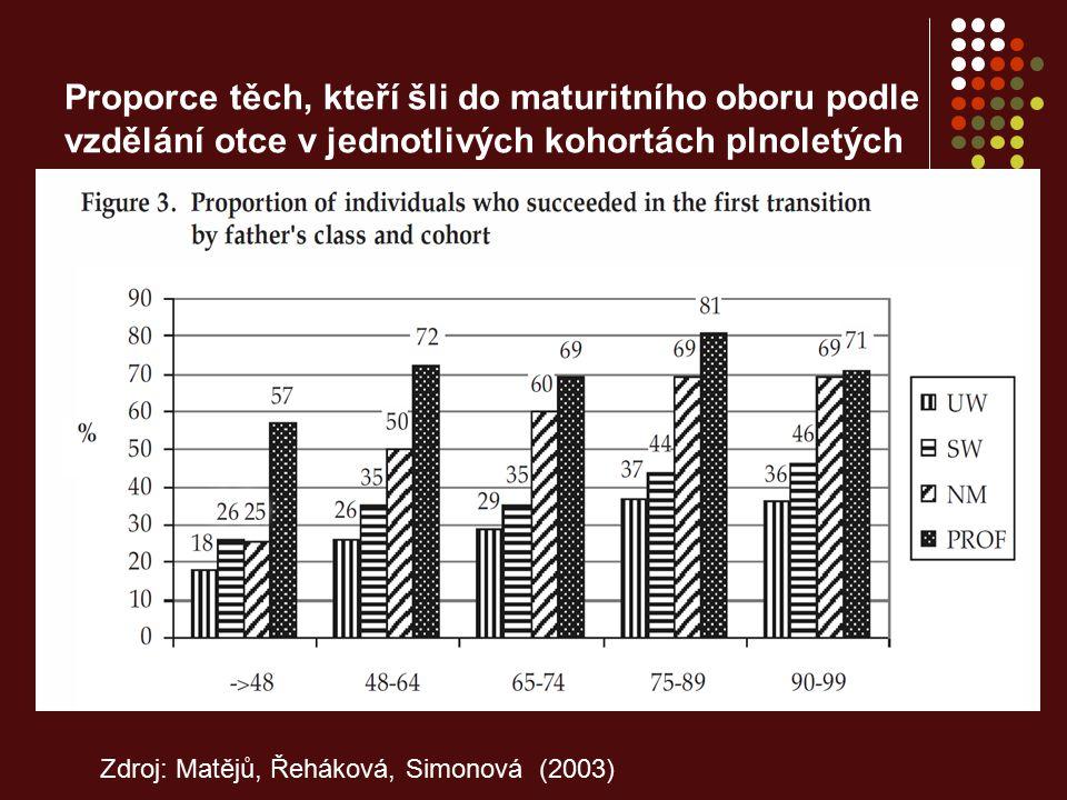 Proporce těch, kteří šli do maturitního oboru podle vzdělání otce v jednotlivých kohortách plnoletých Zdroj: Matějů, Řeháková, Simonová (2003)