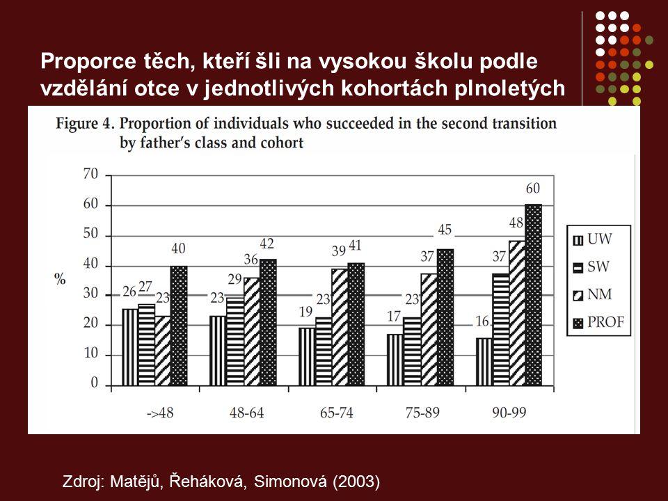 Proporce těch, kteří šli na vysokou školu podle vzdělání otce v jednotlivých kohortách plnoletých Zdroj: Matějů, Řeháková, Simonová (2003)