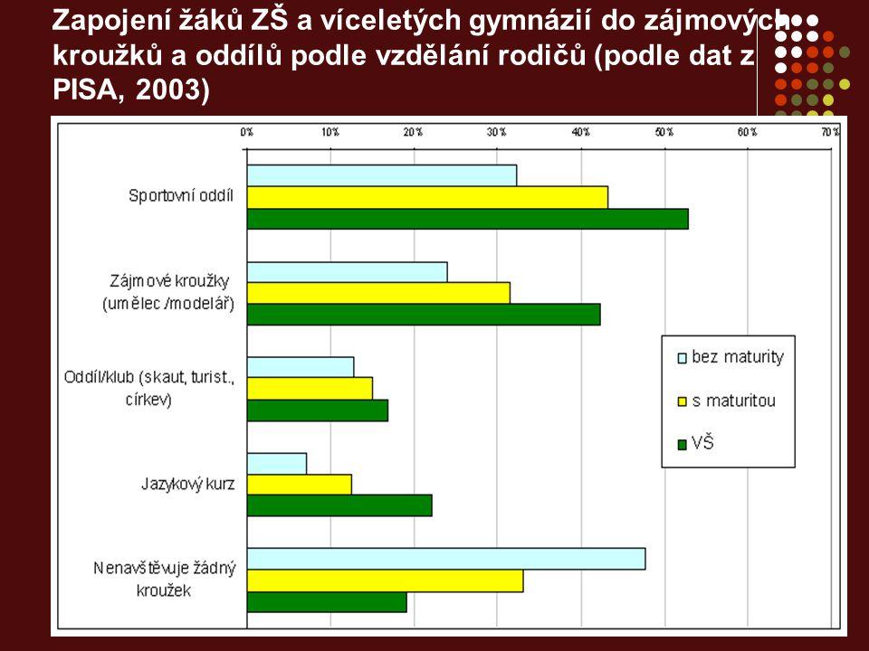Zapojení žáků ZŠ a víceletých gymnázií do zájmových kroužků a oddílů podle vzdělání rodičů (podle dat z PISA, 2003)