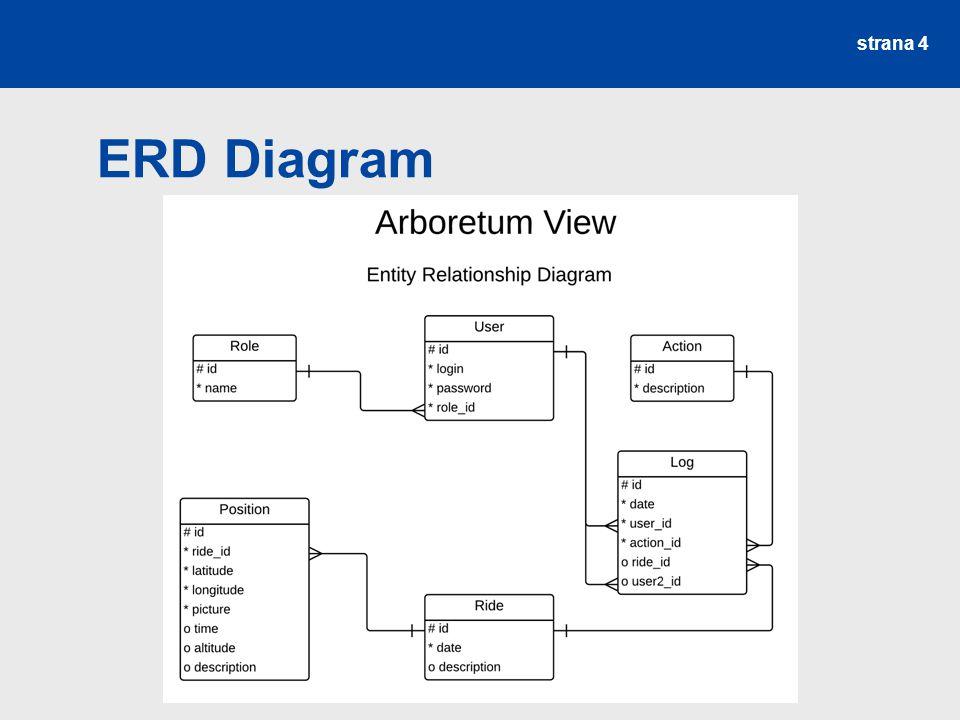 strana 4 ERD Diagram