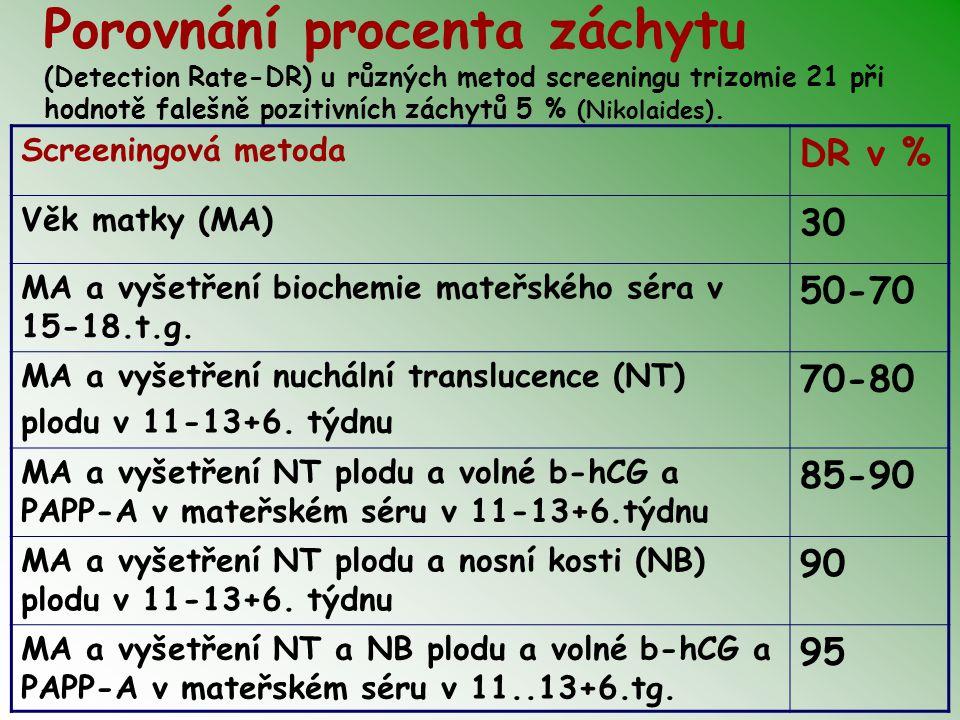 Porovnání procenta záchytu (Detection Rate-DR) u různých metod screeningu trizomie 21 při hodnotě falešně pozitivních záchytů 5 % (Nikolaides). Screen