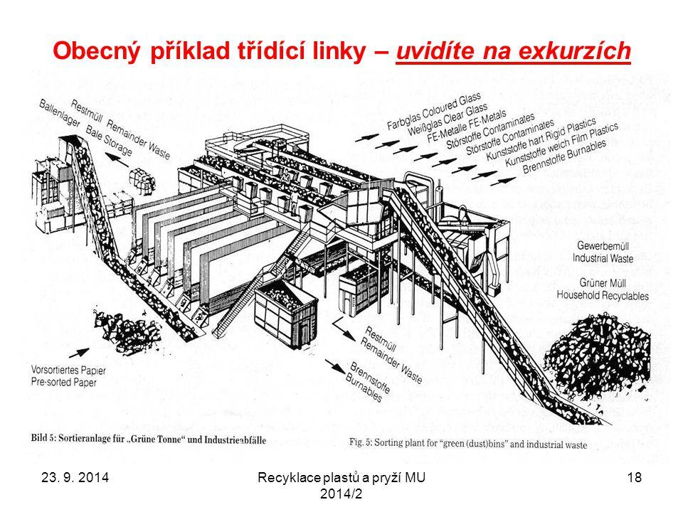 Obecný příklad třídící linky – uvidíte na exkurzích Recyklace plastů a pryží MU 2014/2 1823. 9. 2014