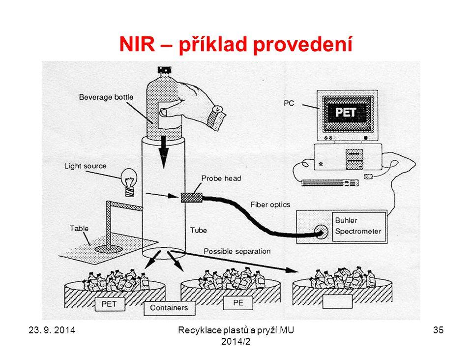 NIR – příklad provedení Recyklace plastů a pryží MU 2014/2 3523. 9. 2014