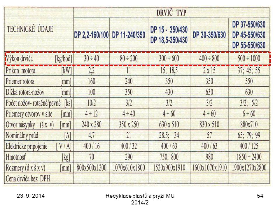 23. 9. 2014Recyklace plastů a pryží MU 2014/2 54