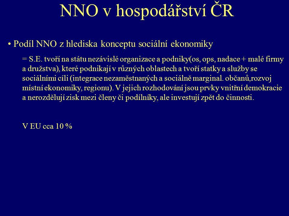 NNO v hospodářství ČR Podíl NNO z hlediska konceptu sociální ekonomiky = S.E. tvoří na státu nezávislé organizace a podniky(os, ops, nadace + malé fir