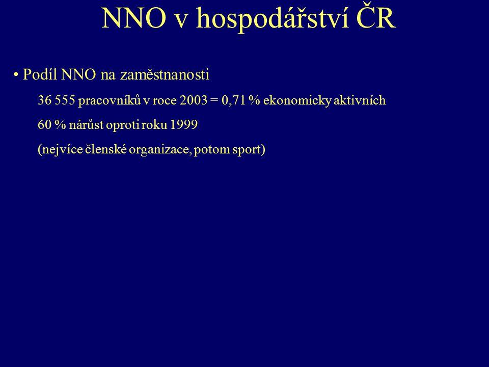 NNO v hospodářství ČR Podíl NNO na zaměstnanosti 36 555 pracovníků v roce 2003 = 0,71 % ekonomicky aktivních 60 % nárůst oproti roku 1999 (nejvíce čle
