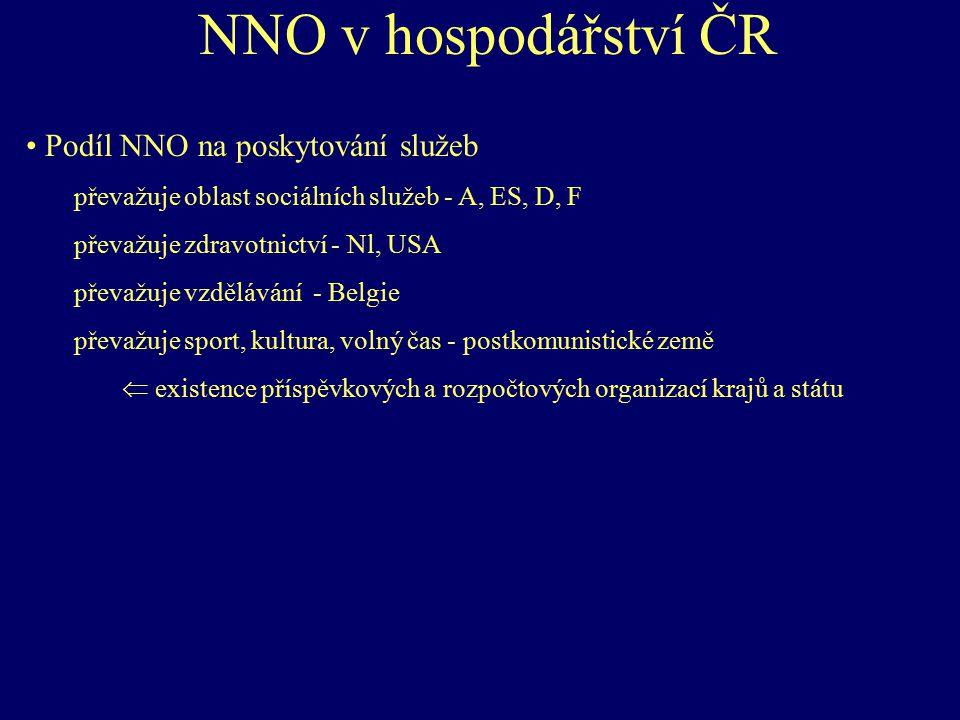 NNO v hospodářství ČR Podíl NNO na poskytování služeb převažuje oblast sociálních služeb - A, ES, D, F převažuje zdravotnictví - Nl, USA převažuje vzd