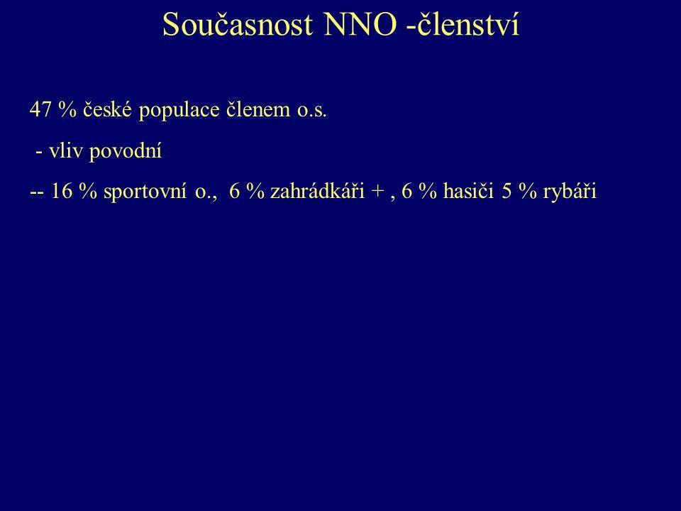 Současnost NNO -členství 47 % české populace členem o.s. - vliv povodní -- 16 % sportovní o., 6 % zahrádkáři +, 6 % hasiči 5 % rybáři