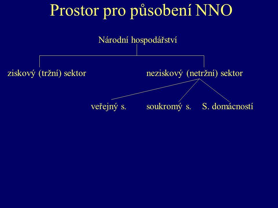 Prostor pro působení NNO Národní hospodářství ziskový (tržní) sektorneziskový (netržní) sektor veřejný s.soukromý s. S. domácností