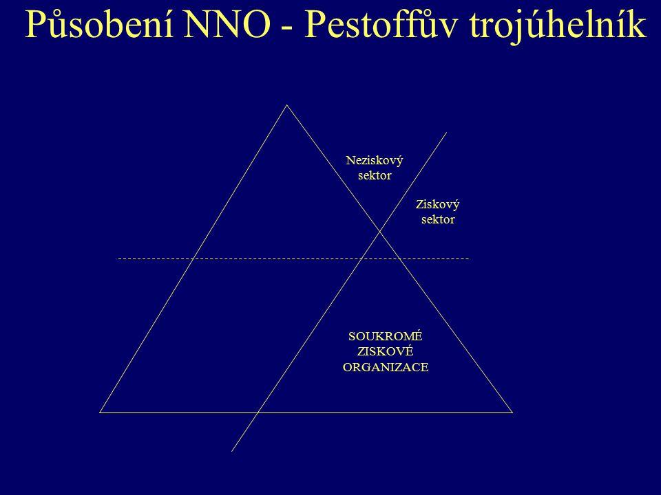 Působení NNO - Pestoffův trojúhelník Neziskový sektor Ziskový sektor SOUKROMÉ ZISKOVÉ ORGANIZACE