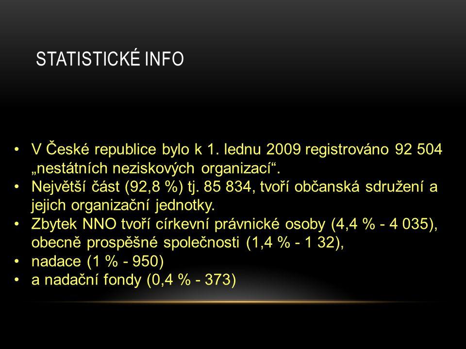 """STATISTICKÉ INFO V České republice bylo k 1. lednu 2009 registrováno 92 504 """"nestátních neziskových organizací"""". Největší část (92,8 %) tj. 85 834, tv"""