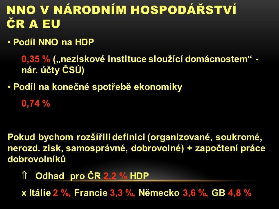 """NNO V NÁRODNÍM HOSPODÁŘSTVÍ ČR A EU Podíl NNO na HDP 0,35 % (""""neziskové instituce sloužící domácnostem - nár."""