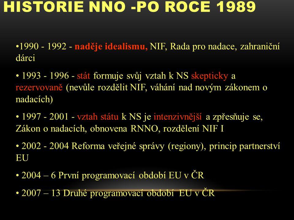 HISTORIE NNO -PO ROCE 1989 1990 - 1992 - naděje idealismu, NIF, Rada pro nadace, zahraniční dárci 1993 - 1996 - stát formuje svůj vztah k NS skepticky a rezervovaně (nevůle rozdělit NIF, váhání nad novým zákonem o nadacích) 1997 - 2001 - vztah státu k NS je intenzivnější a zpřesňuje se, Zákon o nadacích, obnovena RNNO, rozdělení NIF I 2002 - 2004 Reforma veřejné správy (regiony), princip partnerství EU 2004 – 6 První programovací období EU v ČR 2007 – 13 Druhé programovací období EU v ČR