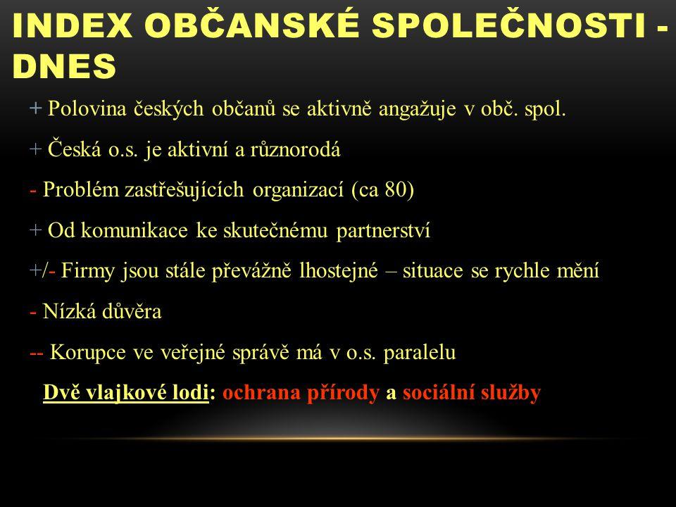 INDEX OBČANSKÉ SPOLEČNOSTI - DNES + Polovina českých občanů se aktivně angažuje v obč. spol. + Česká o.s. je aktivní a různorodá - Problém zastřešujíc