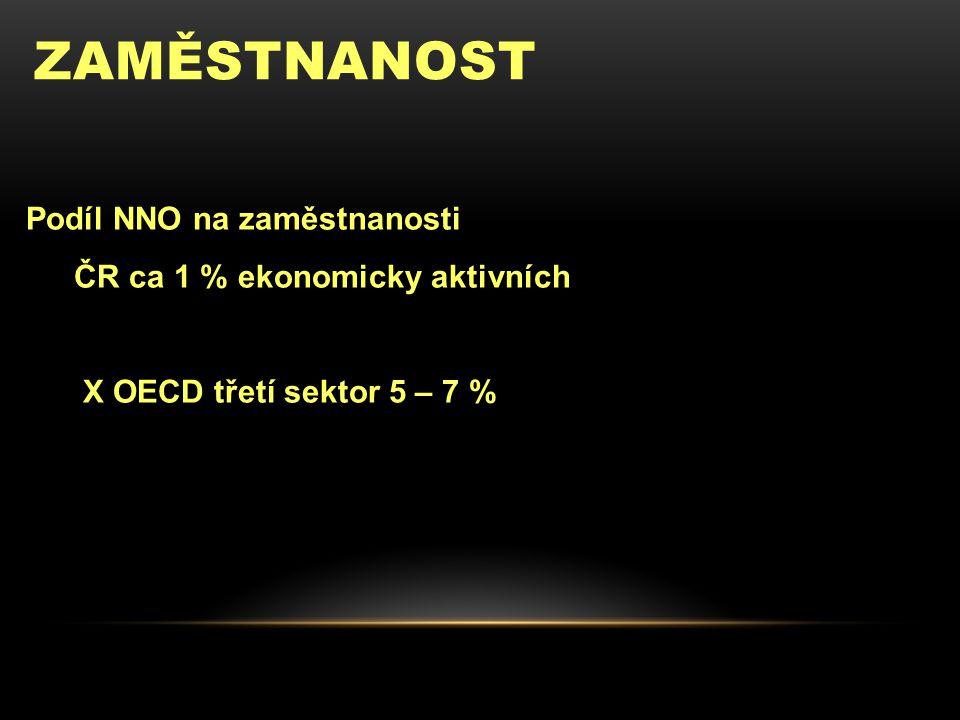 ZAMĚSTNANOST Podíl NNO na zaměstnanosti ČR ca 1 % ekonomicky aktivních X OECD třetí sektor 5 – 7 %