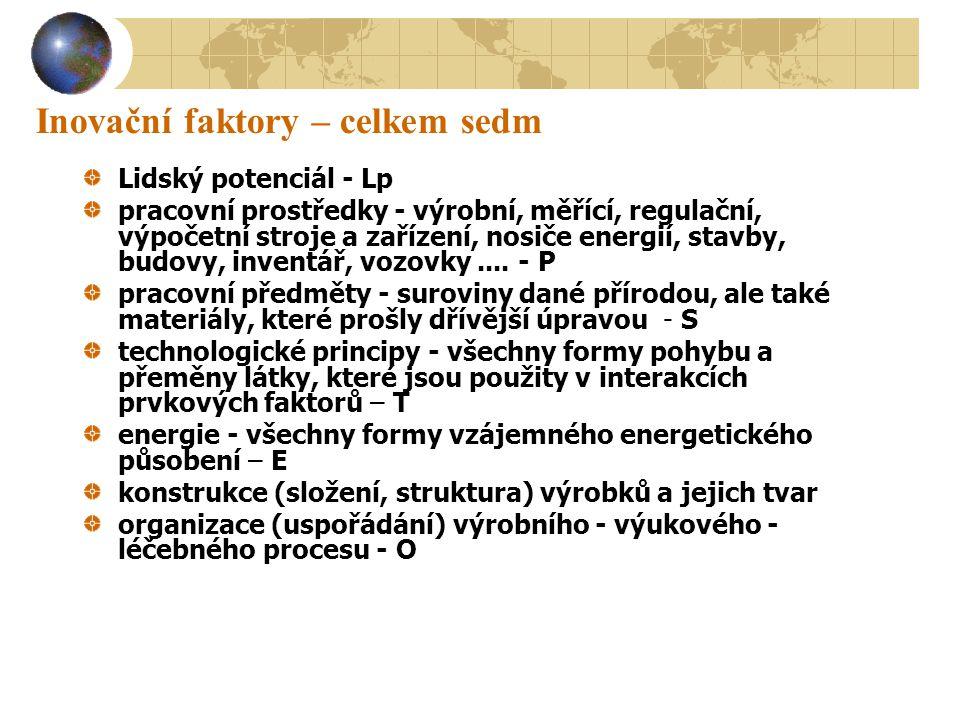 Sedm řádů inovací 0 Regenerační změna 1 Strukturální vnější adaptace 2 Kvantitativní vnitřní adaptace 3 Změny vnější kvality 4 Změna jedné (několika) funkcí NOVÁ VARIANTA 5 Změna všech funkcí při původní koncepci - NOVÁ GENERACE 6 Změna koncepce při zachování principu - NOVÝ DRUH 7 Změna principu, přerušení vývojové kontinuity - NOVÝ ROD