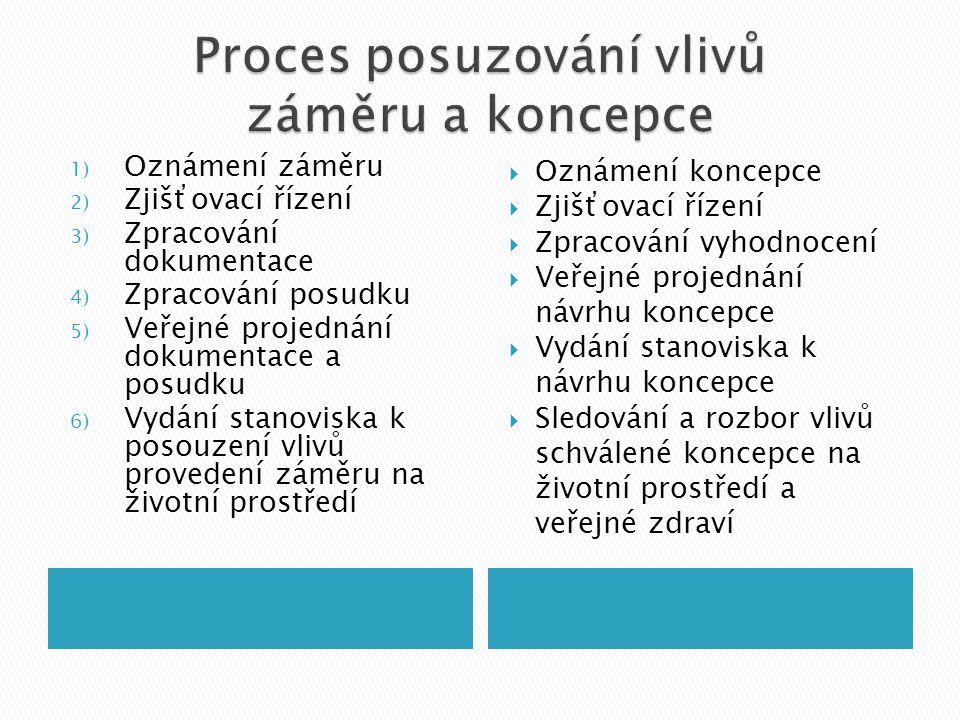 1) Oznámení záměru 2) Zjišťovací řízení 3) Zpracování dokumentace 4) Zpracování posudku 5) Veřejné projednání dokumentace a posudku 6) Vydání stanoviska k posouzení vlivů provedení záměru na životní prostředí  Oznámení koncepce  Zjišťovací řízení  Zpracování vyhodnocení  Veřejné projednání návrhu koncepce  Vydání stanoviska k návrhu koncepce  Sledování a rozbor vlivů schválené koncepce na životní prostředí a veřejné zdraví