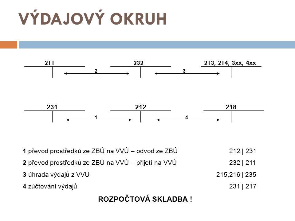 VÝDAJOVÝ OKRUH 211 232 213, 214, 3xx, 4xx 1 převod prostředků ze ZBÚ na VVÚ – odvod ze ZBÚ 212 | 231 2 převod prostředků ze ZBÚ na VVÚ – přijetí na VVÚ232 | 211 3 úhrada výdajů z VVÚ 215,216 | 235 4 zúčtování výdajů 231 | 217 ROZPOČTOVÁ SKLADBA .