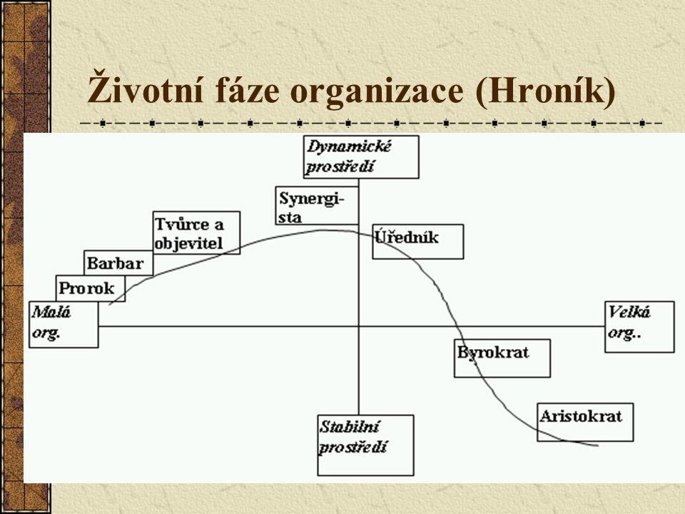 Životní fáze organizace (Hroník)
