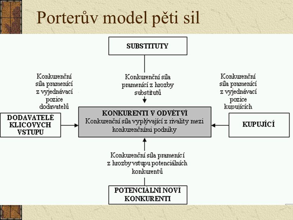 Přitažlivost skupiny (Thibaut, Kelly) Výstupy (Outcomes, O) – co organizace člověku poskytuje Srovnávací úroveň (Comparison level, CL) představuje osobní standard, jímž poměřujeme vztah ke skupině a výhody, jež nám poskytuje.