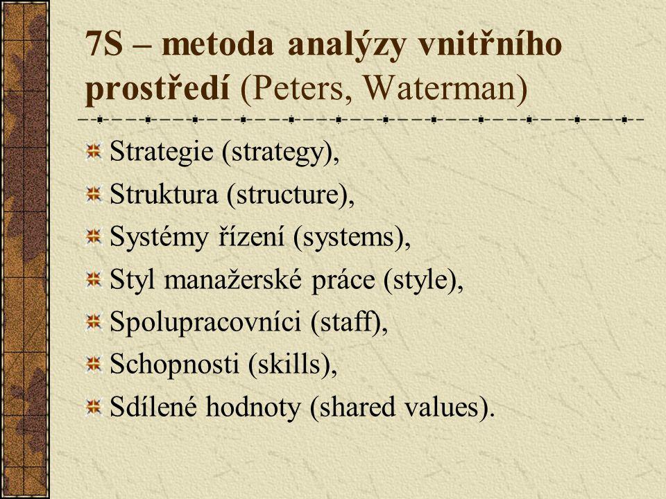 7S – metoda analýzy vnitřního prostředí (Peters, Waterman) Strategie (strategy), Struktura (structure), Systémy řízení (systems), Styl manažerské práce (style), Spolupracovníci (staff), Schopnosti (skills), Sdílené hodnoty (shared values).