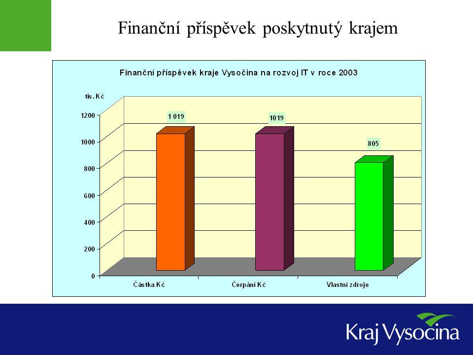 Finanční příspěvek poskytnutý krajem