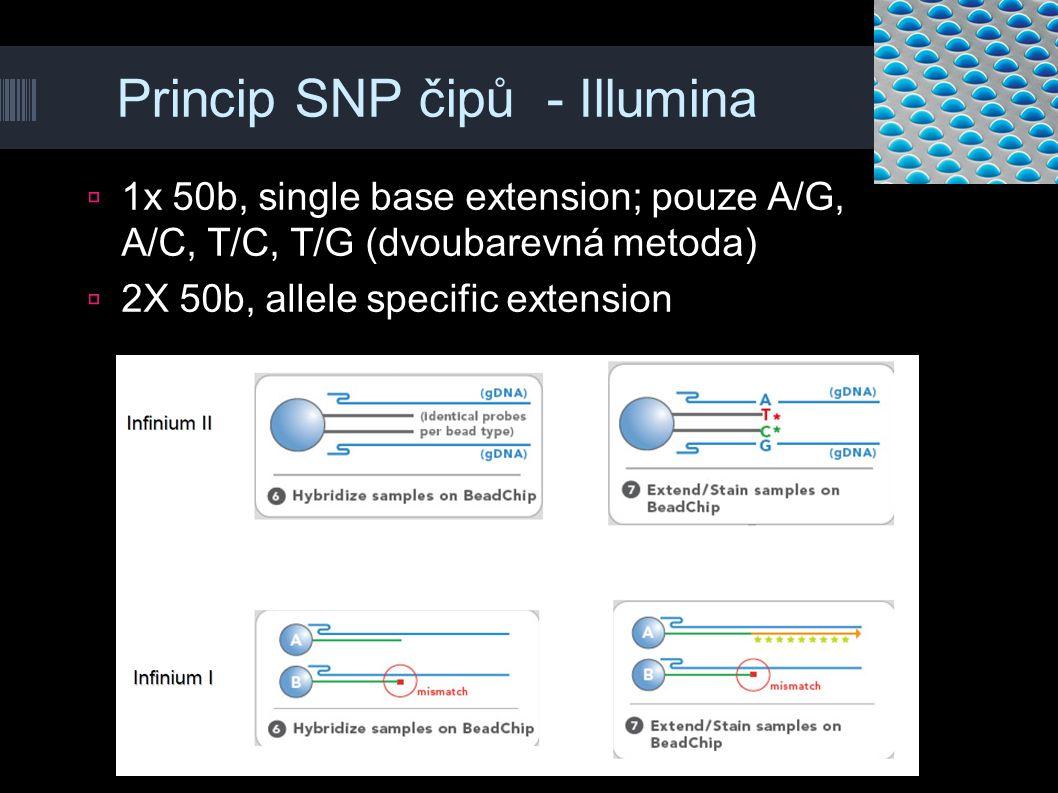 Princip SNP čipů - Illumina  1x 50b, single base extension; pouze A/G, A/C, T/C, T/G (dvoubarevná metoda)  2X 50b, allele specific extension